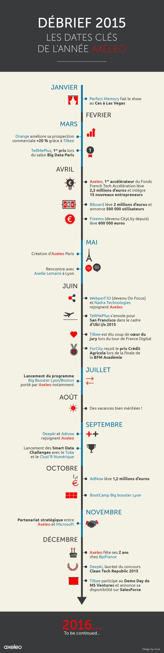 [Infographie] Debrief 2015 - Les dates clés de l'année Axeleo