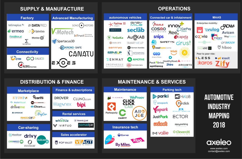 Mapping Startups Automotive Industry by Axeleo